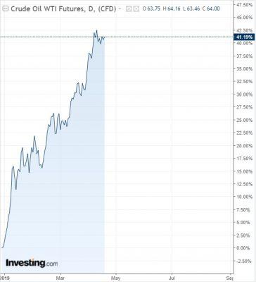 Dầu WTI tăng 40% giá kể từ đầu năm.