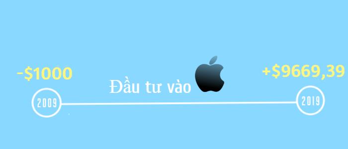 Amazon và Apple: 2 Cỗ Máy In Tiền Trong Quý III - VTrade