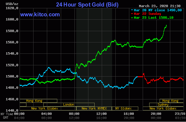 Giá vàng tăng vọt tới gần 100 USD chỉ sau 1 đêm.