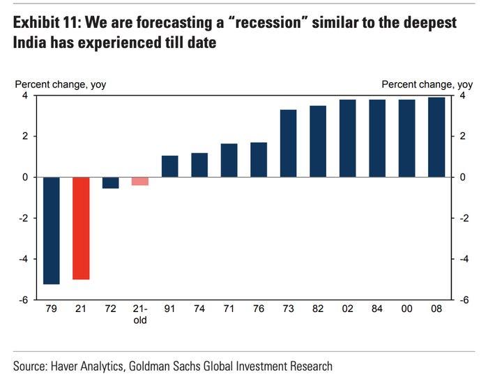 """Dự báo GDP của Ấn Độ giảm 5% sẽ là """"cơn co thắt"""" lớn nhất kể từ năm 1979."""