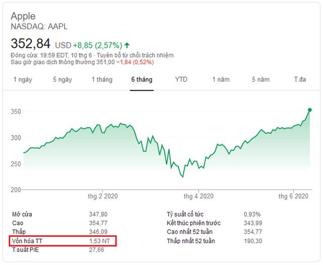 Giá trị vốn hóa Apple đạt mức 1.530 tỷ USD, trở thành công ty Mỹ đầu tiên vượt qua giá trị này.