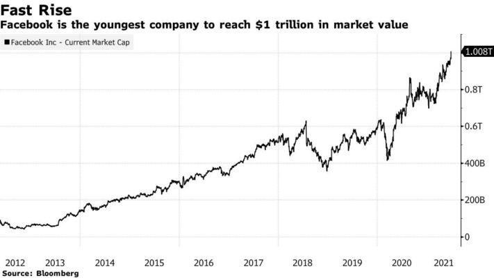 Facebook gia nhập câu lạc bộ vốn hoá 1.000 tỷ USD