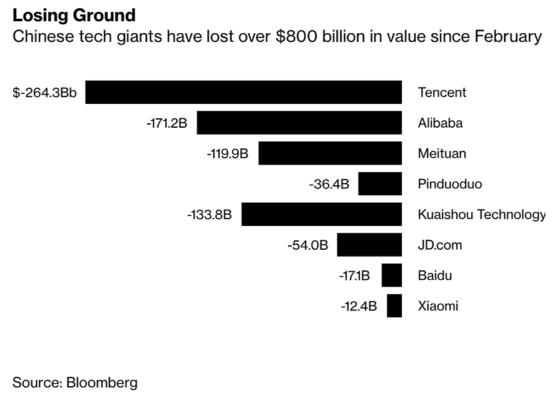 Giá trị các hãng công nghệ Trung Quốc giảm 831 tỷ USD