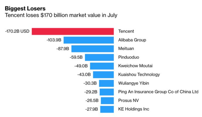 Cổ phiếu Tencent giảm 170 tỷ USD trong một tháng